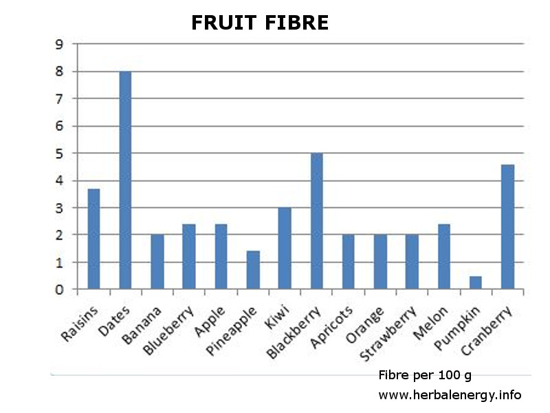 fruit fibre by type