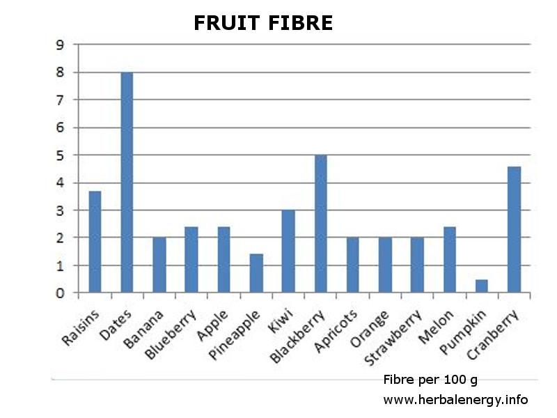 fruit fibre by type