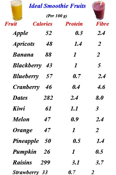 ideal smoothie fruits