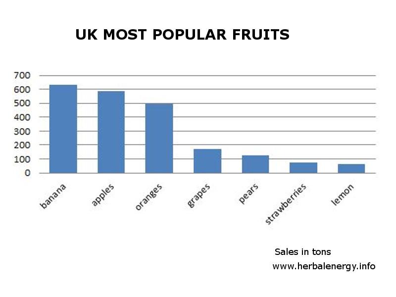 most popular fruits