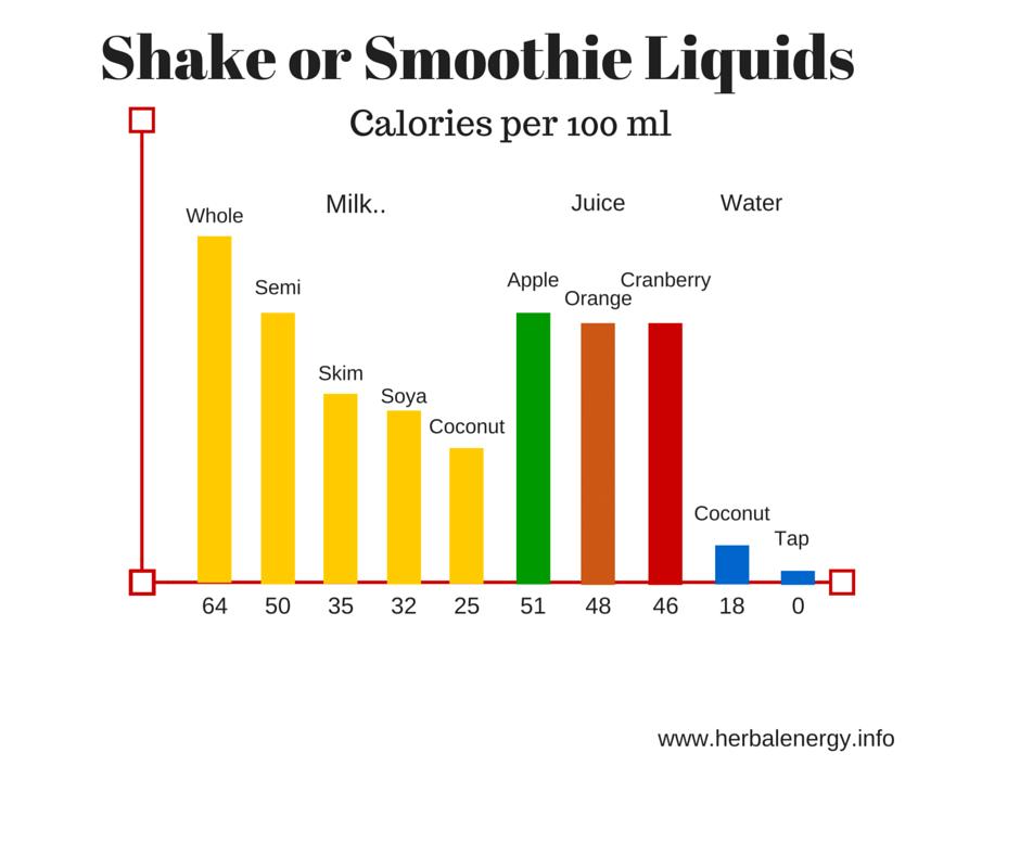 Best herbalife weight loss shake